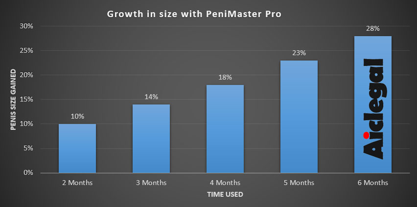 PeniMaster Pro Results