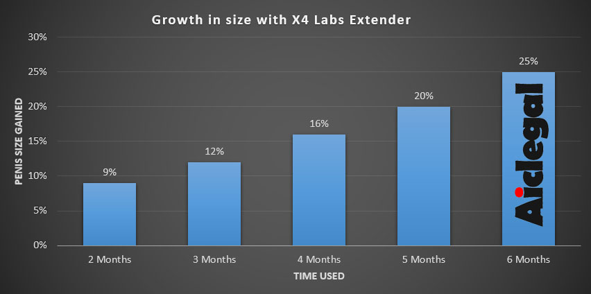 X4 Labs Extender Results
