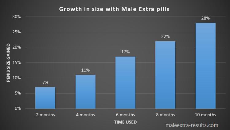 résultats supplémentaires masculins