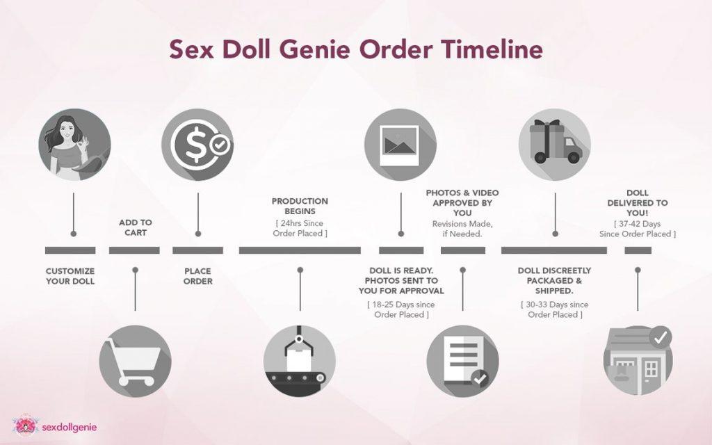 order timeline for Hatsune miku